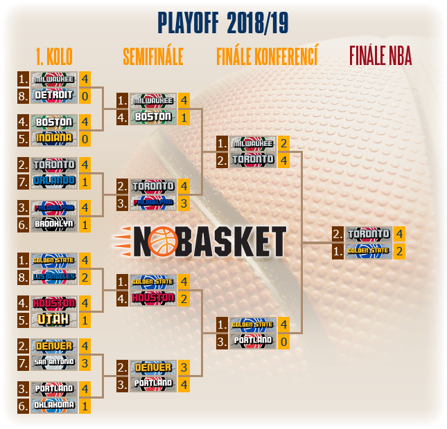 play off tree 2019